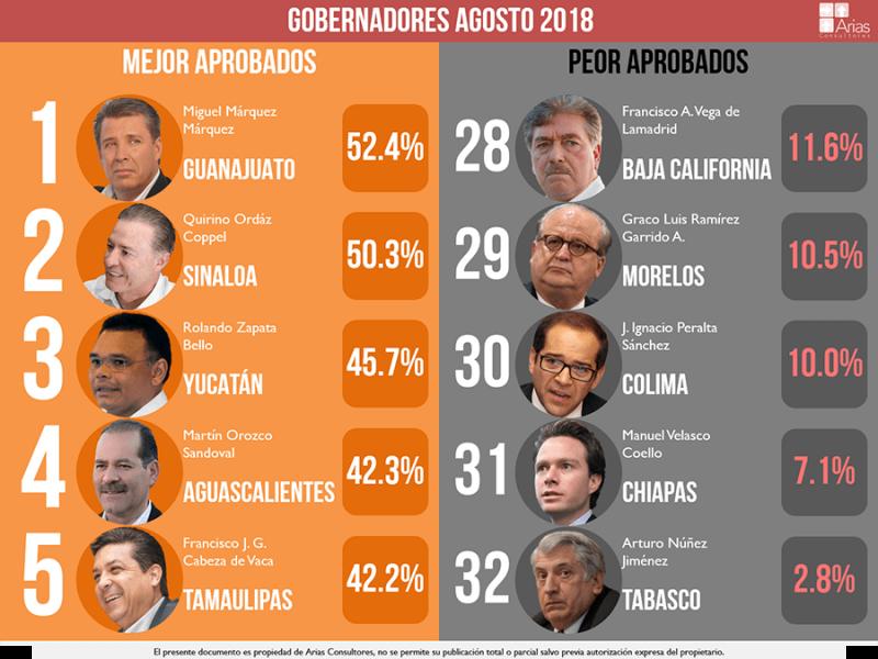 Quirino Ordaz Coppel uno de los mejores Gobernadores de México