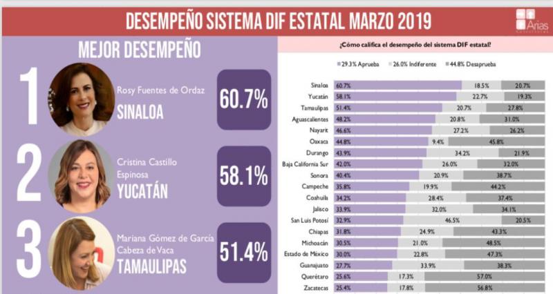 Obtiene la señora Rosy Fuentes de Ordaz la mejor evaluación como Presidenta del DIF a nivel nacional