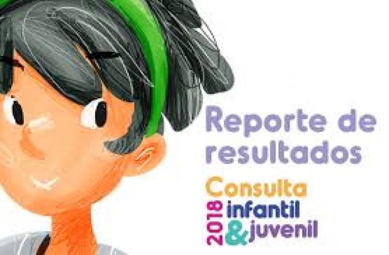 18 mil 339 opiniones en la consulta infantil y juvenil