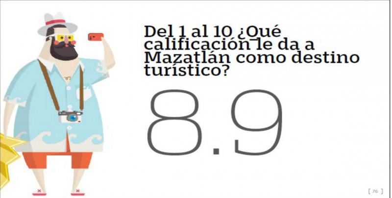 Turistas califican a Mazatlán con 8.9
