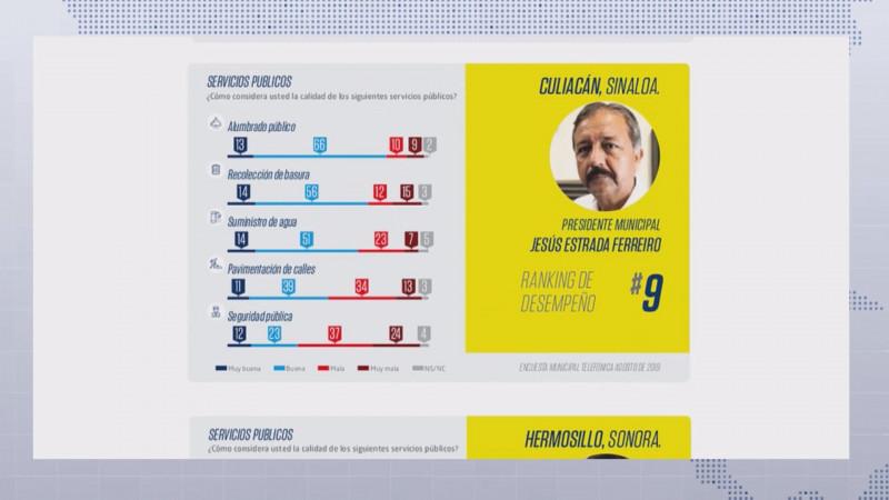 Encuesta favorable para alcalde de Culiacán no concuerda con la realidad