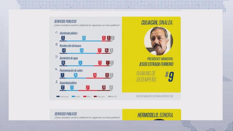 A pesar de las encuestas hay rechazo al Alcalde de Culiacán
