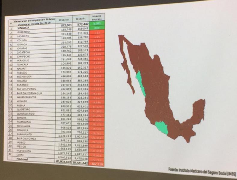 Solo Sinaloa y Guerrero registraron crecimiento en generación de empleo durante Diciembre