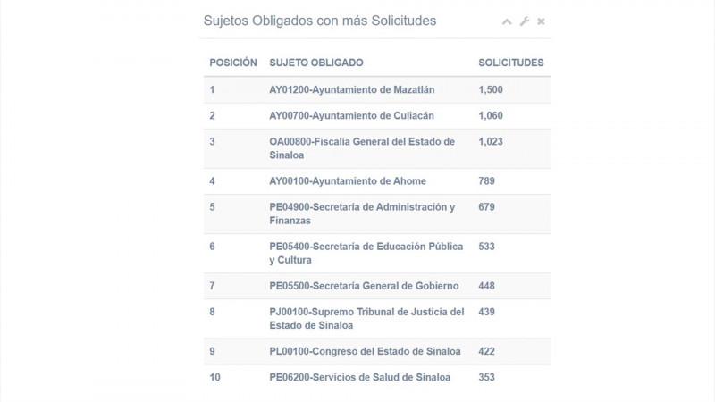 Ayuntamiento de Mazatlán el más cuestionado del 2019