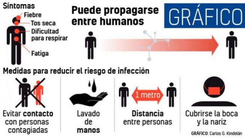Todo lo que tienes que saber sobre el coronavirus: síntomas, datos oficiales y prevención