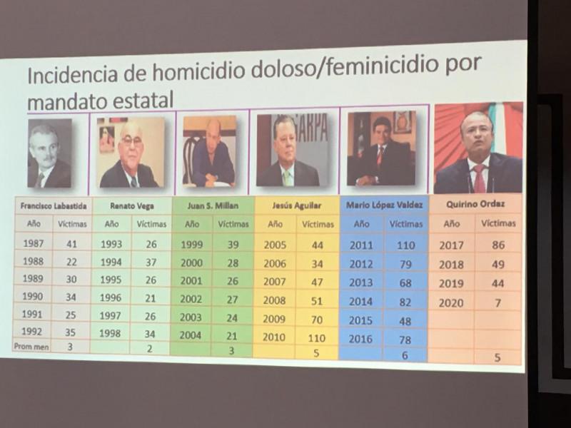 Sinaloa debe legislar para que se retire la patria potestad a padres agresores