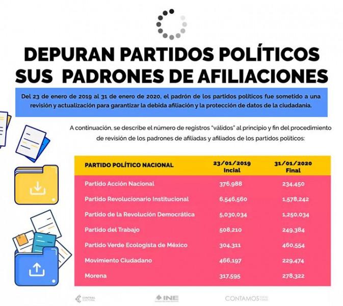 Concluye INE proceso de actualización y sistematización de padrones de partidos políticos