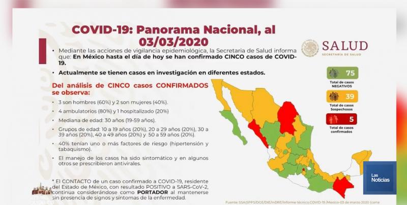 Salud Sonora aclara que en la entidad no existen casos sospechosos de coronavirus