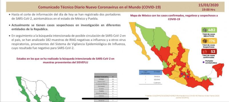 Suman ya 53 casos positivos en México de Covid-19