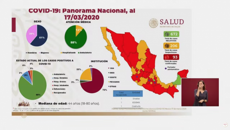 Son ya 93 casos de coronavirus en México