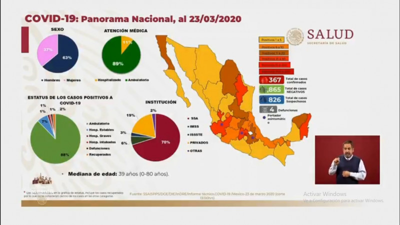 Gobierno de México confirma 367 casos de coronavirus este lunes