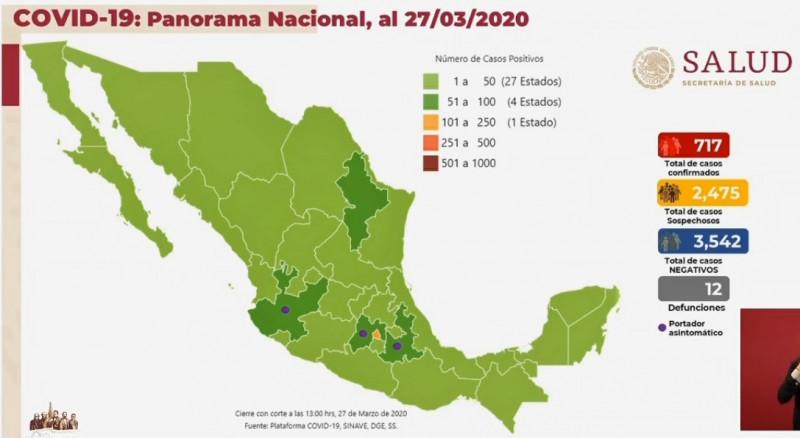 12 muertos y 717 contagiados de Coronavirus este viernes 27 de marzo