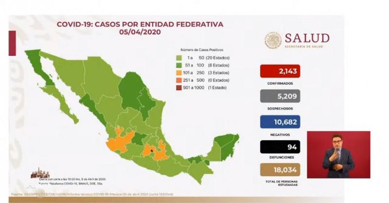 Sinaloa es la 2da entidad federativa con más muertes de Coronavirus; México registra hasta el día de hoy 2,143 infectados