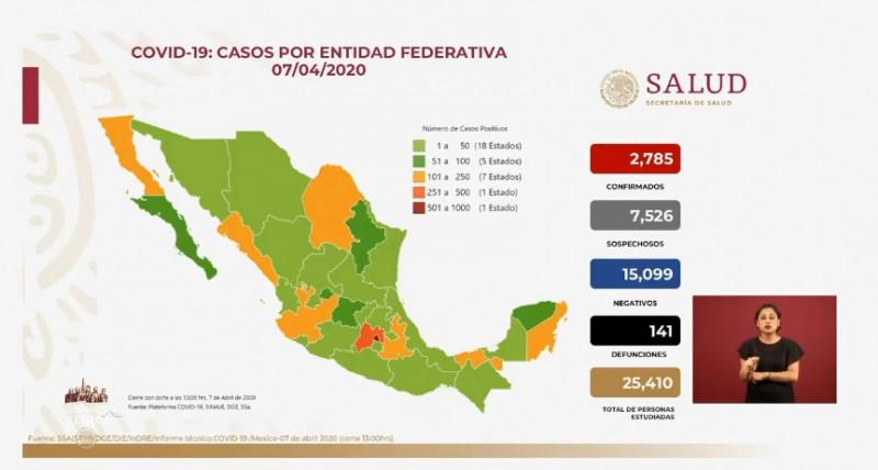 2,785 infectados, 7,526 sospechosos , 15,099 negativos y 141 defunciones en México hasta este martes por Covid-19