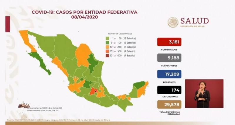 Lopez-Gattell calcula que México podría tener hasta 26 mil 519 infectados de coronavirus. Confirman 3,181 casos y 174 defunciones hasta el día de hoy.