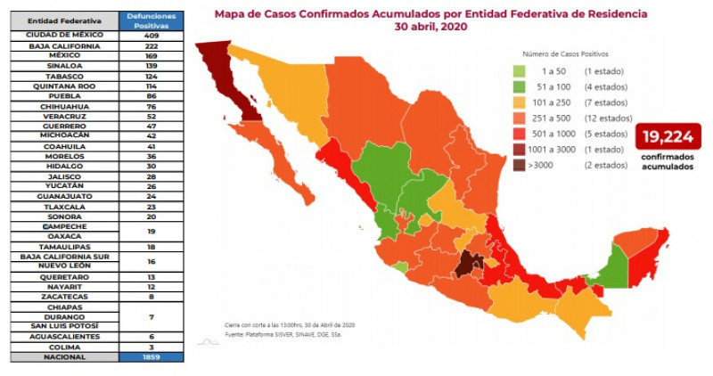 En México hasta el día de hoy se han confirmado 19,224 casos y 1,859 defunciones por COVID-19.
