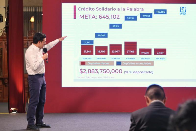 Aprobado el 18 por ciento de 645 mil 102 Créditos Solidarios a la Palabra disponibles