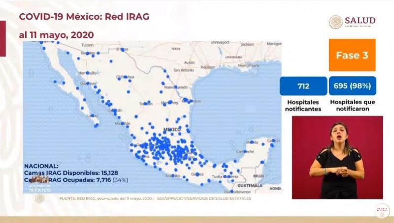 Se registran 38 mil 324 casos acumulados confirmados de Covid-19, 3,926 fallecidos y 34% de ocupación hospitalaria en México