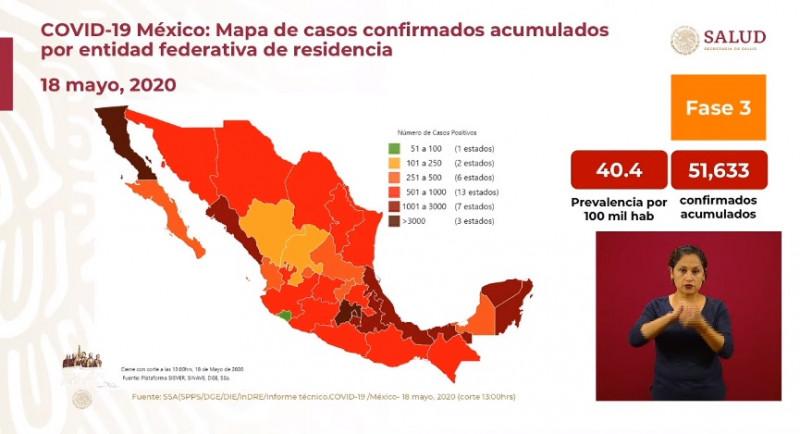 México supera los 50 mil casos confirmados y 5 mil fallecimientos acumulados por Covid-19