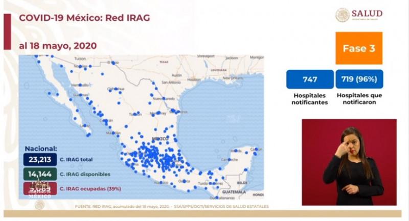 De las 23 mil 213 camas generales para atender Covid-19, a nivel nacional está ocupado el 39%