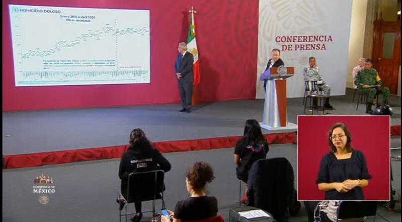 México registró 2,950 asesinatos en abril, una caída mínima frente a marzo