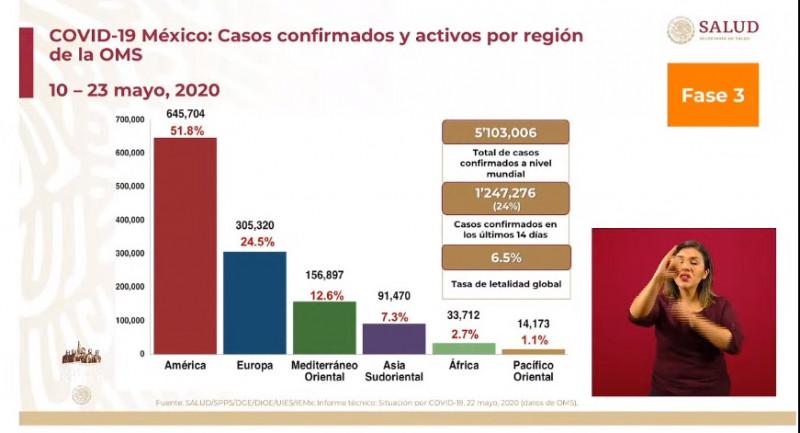 Superan los 5 millones de infectados de Covid-19  a nivel mundial