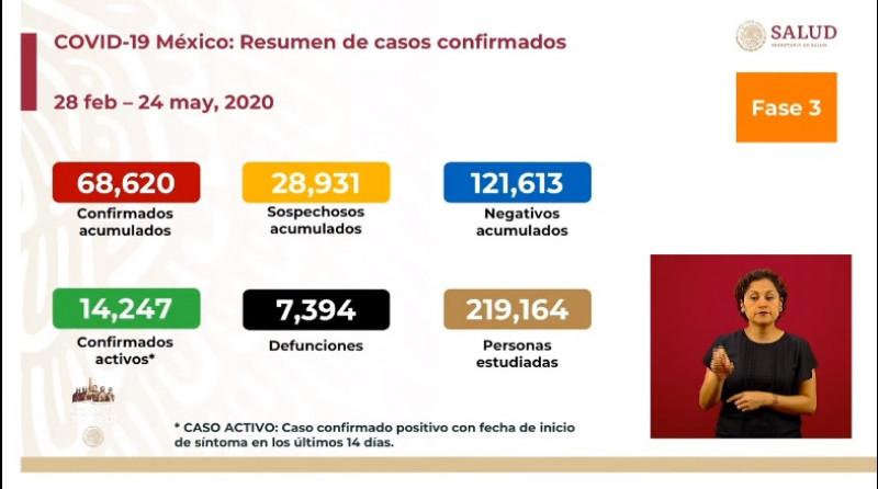 7 mil 394 fallecidos y 68 mil 620 casos confirmados acumulados de Covid-19 hasta este domingo en el país