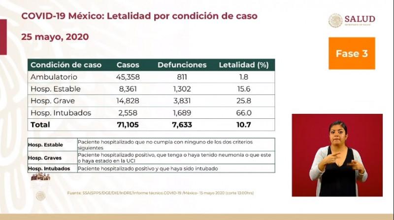 México tiene un 10.7% de letalidad por Covid-19, mientras que en el mundo la media es del 6.4%