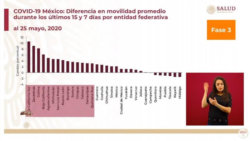 Sinaloa y Sonora entre los estados del país que han aumentado su movilidad las últimas dos semanas