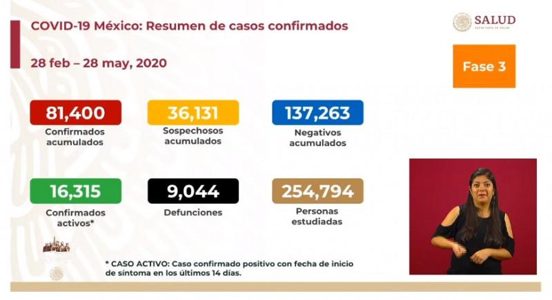México supera los 80 mil casos acumulados de Covid-19 y 9 mil fallecimientos
