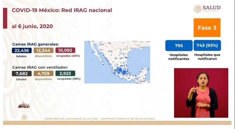 México registra 45% de ocupación en camas para pacientes generales con Covid-19 y 38% de las que tienen respirador artificial