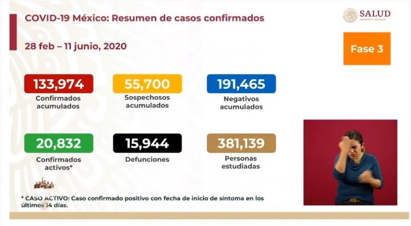 México acumula 133 mil 974 casos confirmados de Covid-19 y 15 mil 944 fallecimientos