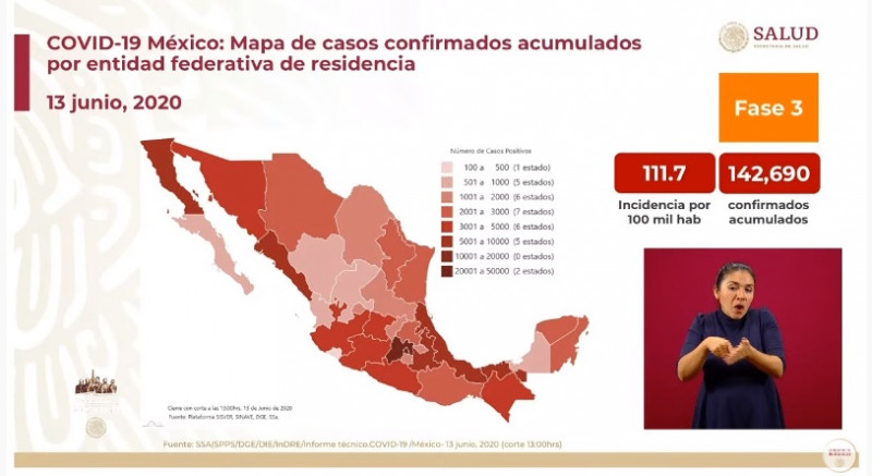 México registra 142 mil 690 casos acumulados de Covid-19 hasta este sábado