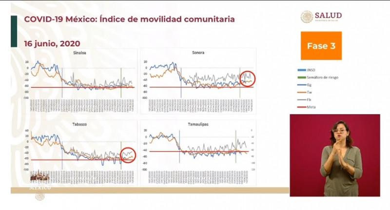 SSA pide a sonorenses disminuir su movilidad. Sinaloa se mantiene cerca de la meta
