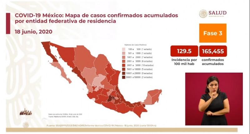 De ayer a hoy aumentaron 5 mil 562 confirmados de Covid-19 en México