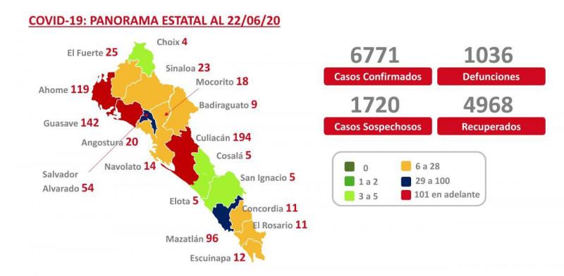 Mazaltán a la baja en casos de coronavirus en el Mapa COVID Sinaloa se pinta de azul