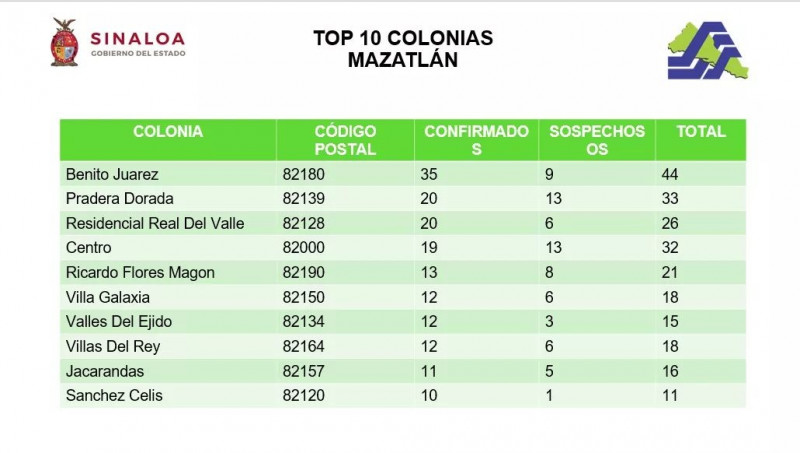 Colonia Juárez  en Mazatlán con mayor número de casos COVID