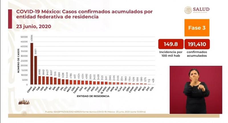 Más de 190 mil casos confirmados acumulados de Covid-19 hasta este martes