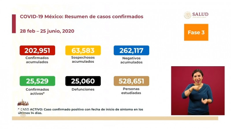 México rebasa los 200 mil casos acumulados registrados de Covid-19