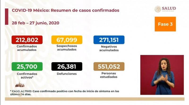 212 mil 802 personas han sido confirmados de Coronavirus en México