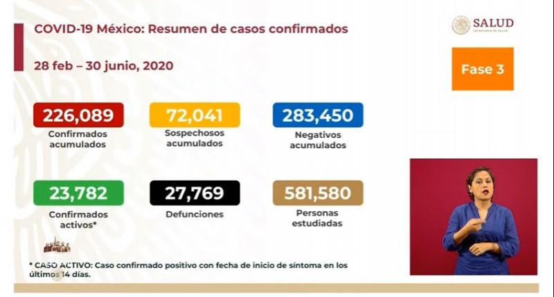 Más de 226 mil personas se han contagiado de Covid-19 en México hasta este martes
