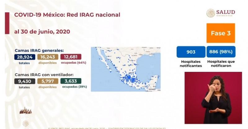 México registra 44% de ocupación en camas generales y 39% con respirador artificial para atender casos de Covid-19