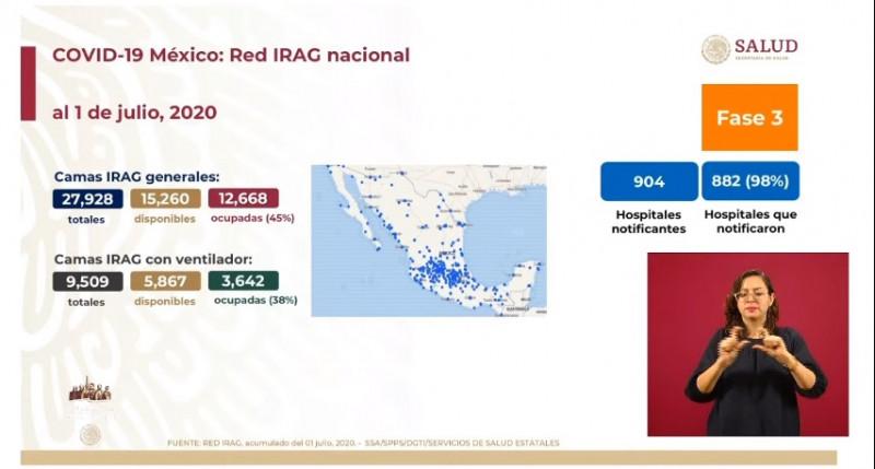 238 mil 511 casos confirmado acumulados y 29 mil 189 muertes por coronavirus hasta el día de hoy en México