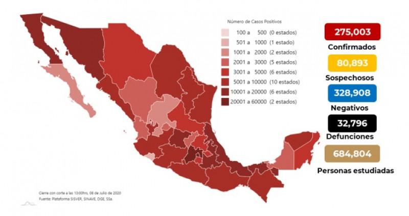275,003 casos y 32,796 defunciones por COVID-19 hasta este miércoles 8 de julio