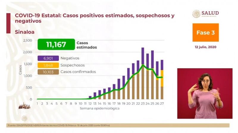 Sinaloa va en descenso de la epidemia, pero con riesgo de repunte: López-Gatell