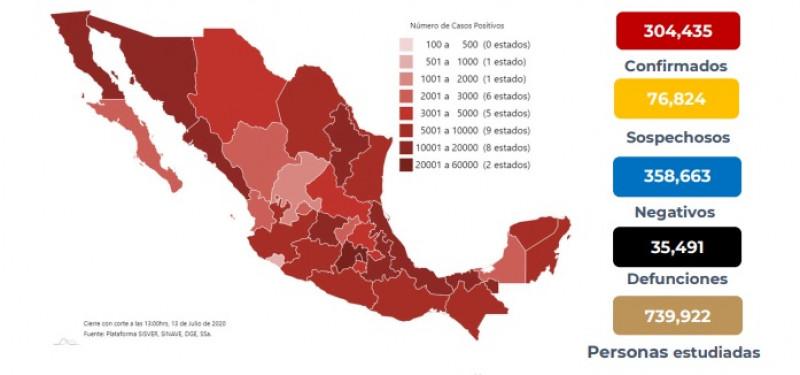 México supera los 300 mil infectados acumulados de Coronavirus