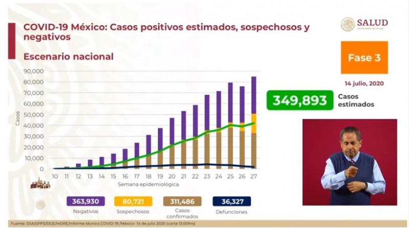 SSA estima que México tendría 349 mil  893 casos de Covid-19 en México