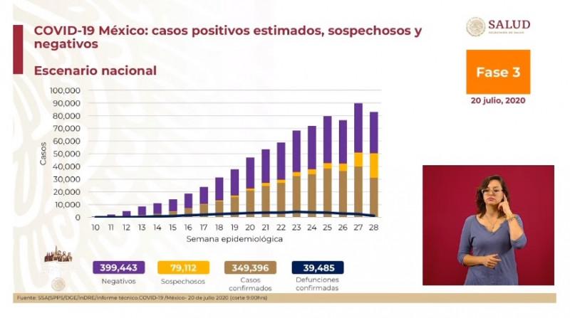 39 mil 485 fallecimientos y 349 mil 396 casos acumulados de Covid-19 han sido registrados en México