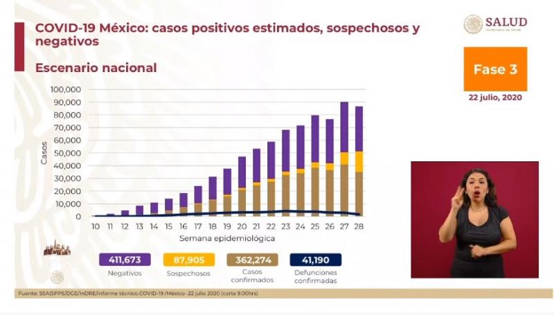 41 mil 190 personas han fallecido en México hasta el día de hoy por Covid-19