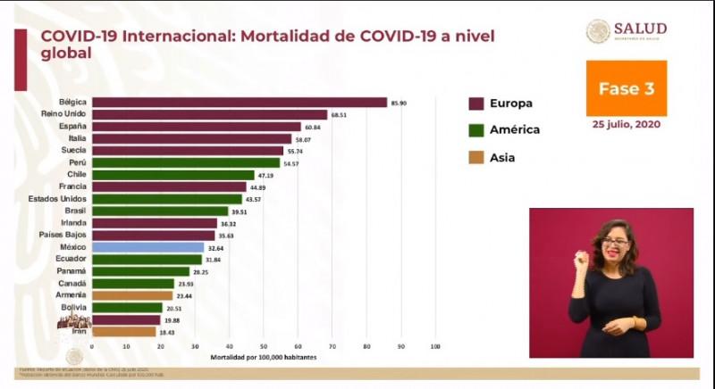 México es el 13vo país con más mortalidad en el mundo y 5to en América